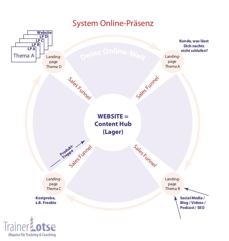 Grafik Online-Welt_mit Wasserzeichen